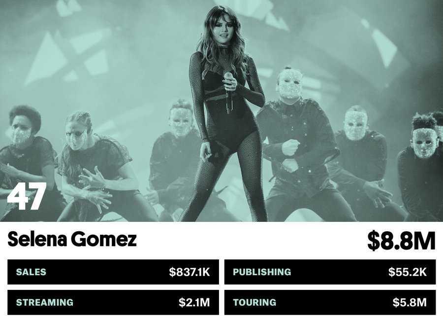 47_selena_gomez-money-makers-bb17-2017-billboard-1548
